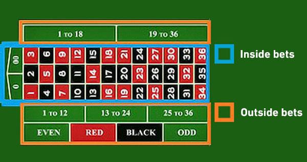 W. Aprendendo a jogar Roleta imagem 3